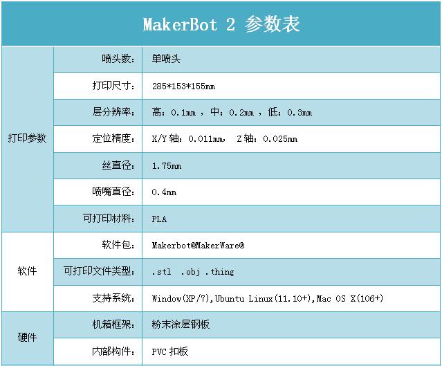 MakerBot 2个人桌面级 3D打印机技术规格
