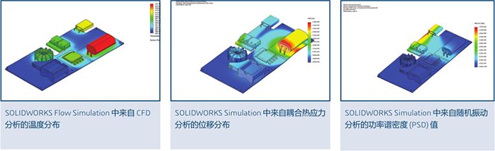 SOLIDWORKS SIMULATION 解决方案