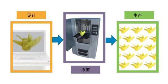 3D打印机解决方案